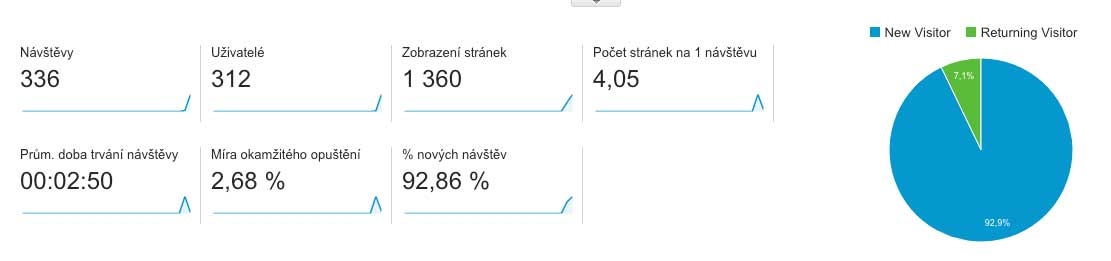 analytics_newvisitors_22_6